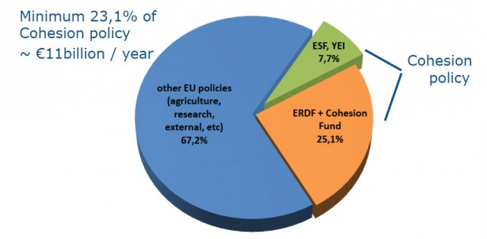 The ESF and the EU budget 2014-2020