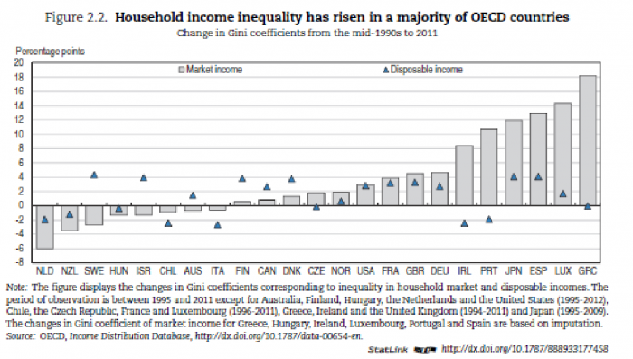 Household income inequality