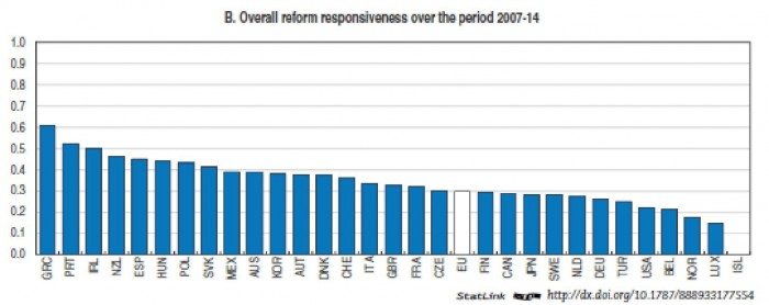 Overall reform responsiveness