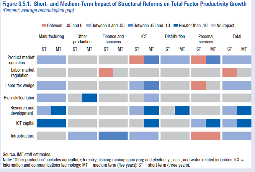 Structural reforms-Factor productivity