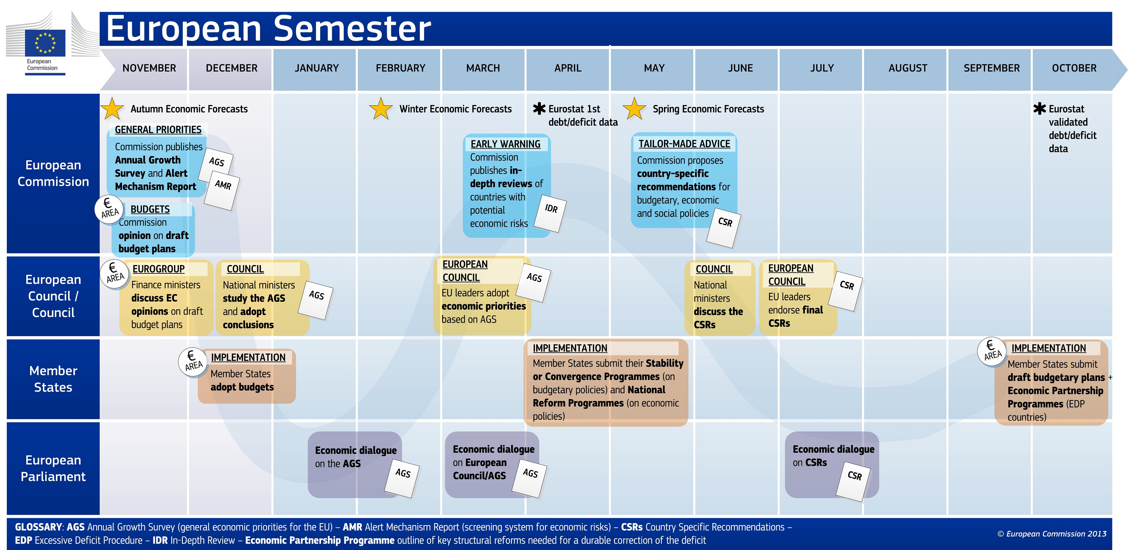 european-semester-infographic-nov-2013
