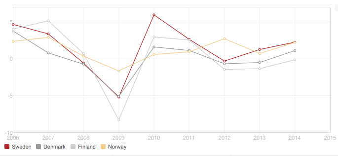 Comparative view of annual GDP growth within the Scandinavian region 2006-2014 Source: World Bank